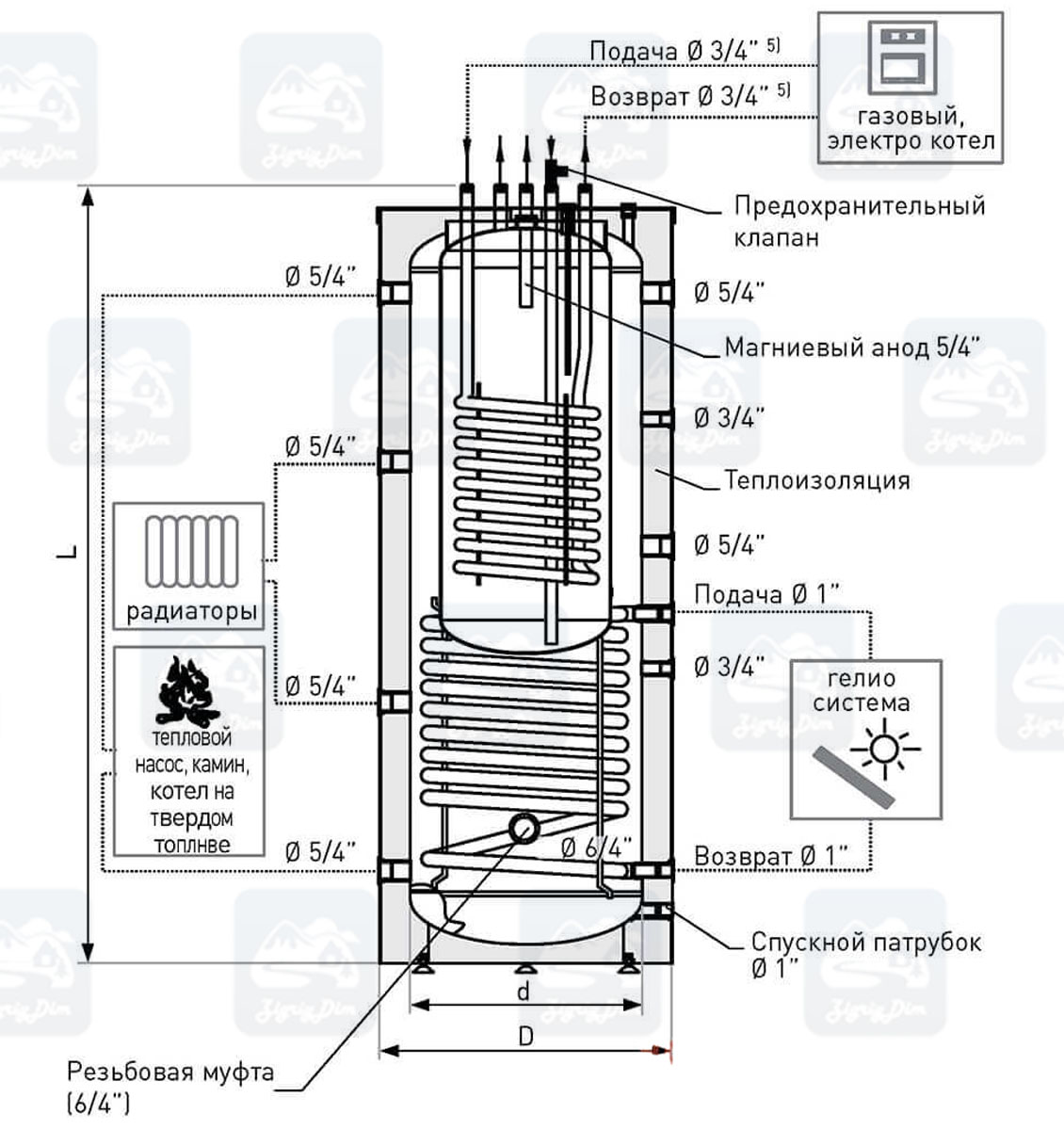 Схема теплоаккумулятора Galmet-Kumulo-SG(K)2W