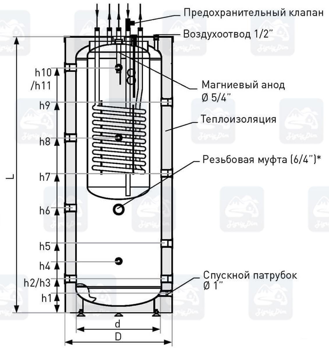 Схема теплоаккумулятора Galmet-Kumulo-SG(K)W