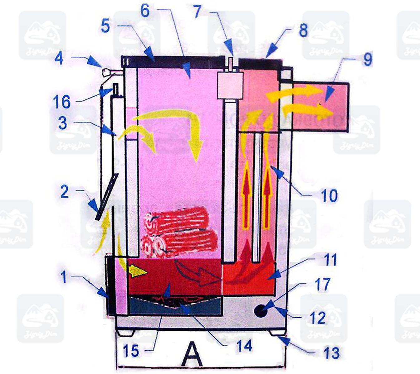 Схема твердотопливного котла на дровах и угле Kvant SL