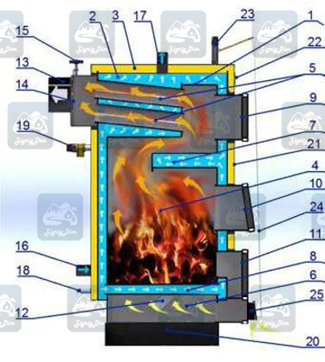 Схема твердотопливного котла длительного горения Квартал Эконом