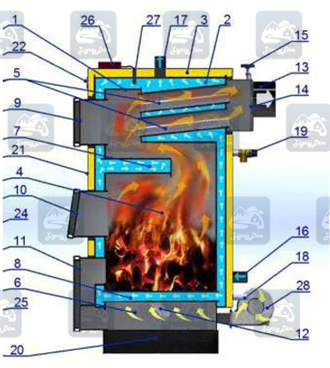 Схема твердотопливного котла длительного горения Квартал Стандарт