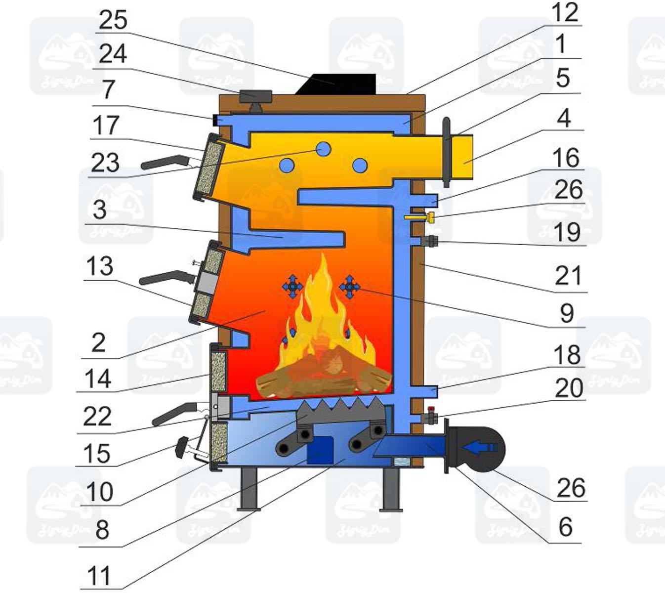 Схема твердотопливного котла длительного горения Ретра 5М Плюс