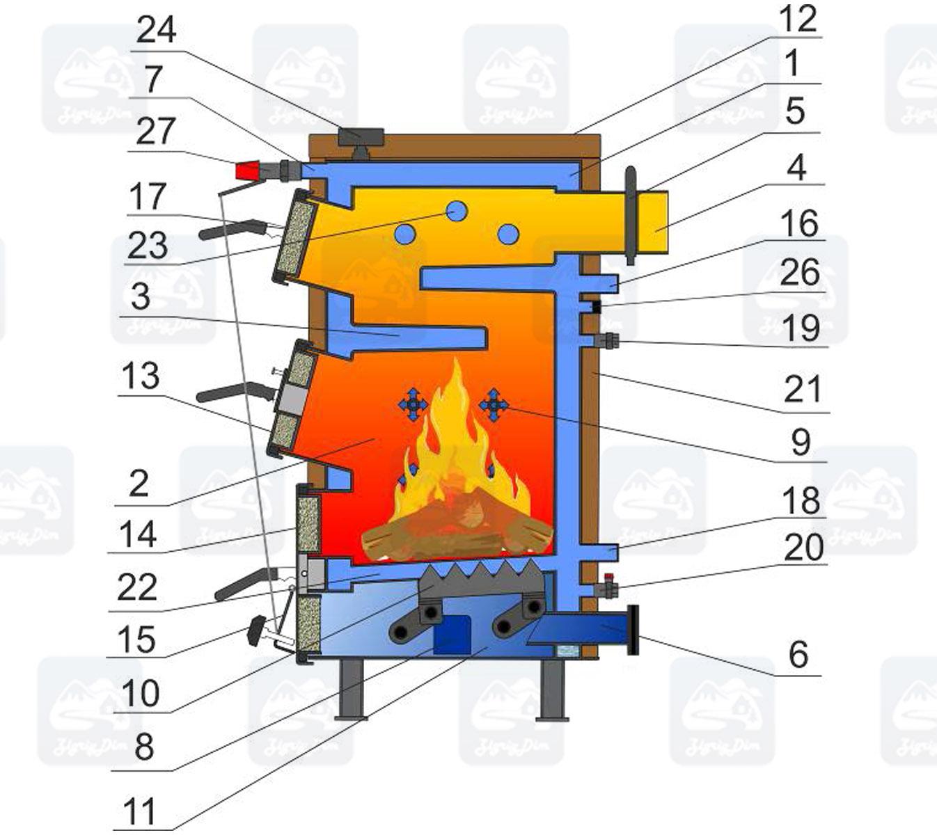 Схема твердотопливного котла длительного горения Ретра 5М