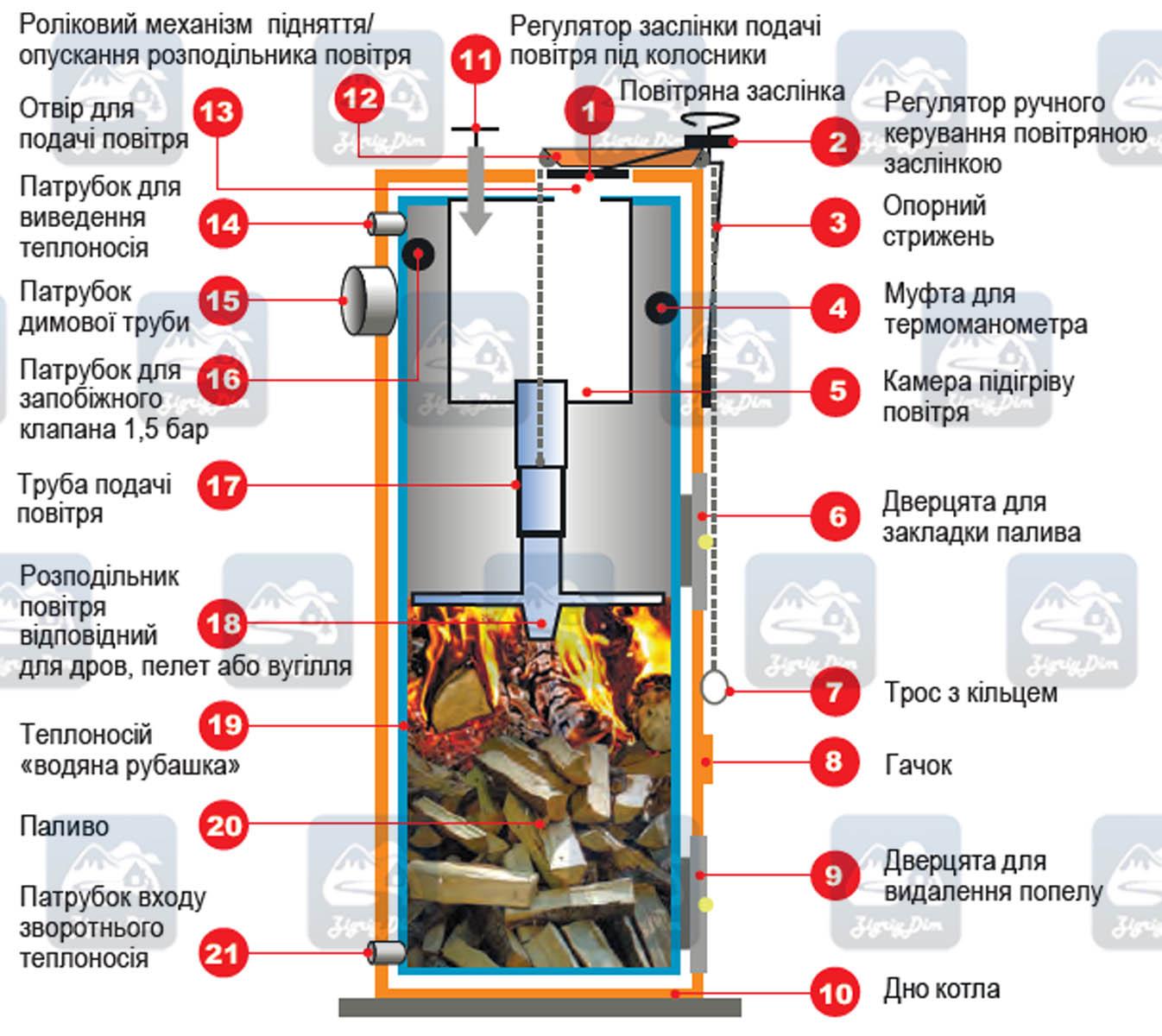 Схема твердотопливного котла длительного горения Stropuva S